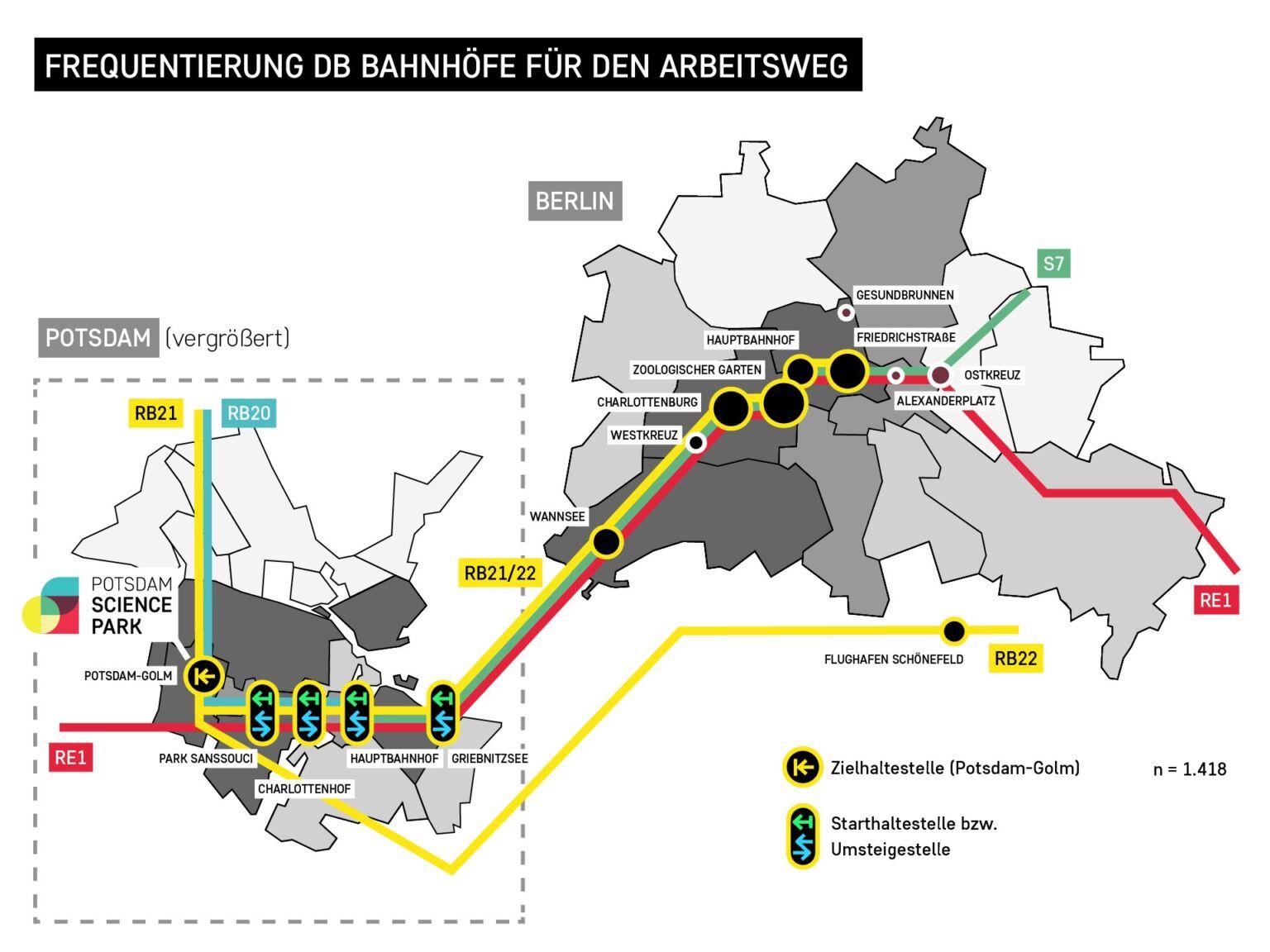 Potsdam Science Park - Verkehrsumfrage 2020 - Frequentierung der Bahnhöfe für den Arbeitsweg, Grafik: Ferdinand Dorendorf