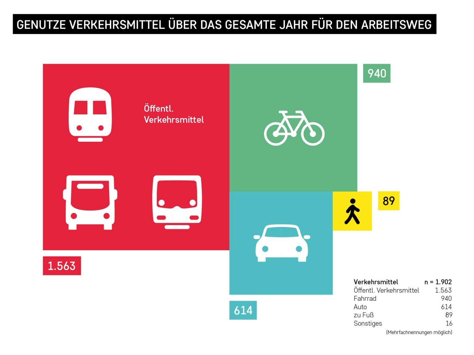 Potsdam Science Park - Verkehrsumfrage 2020 - Genutzte Verkehrsmittel für den Arbeitsweg, Grafik: Ferdinand Dorendorf
