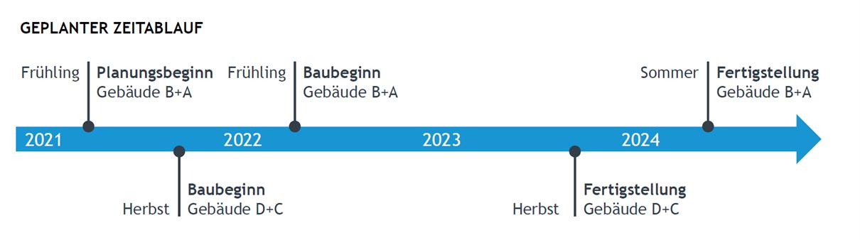 Zeitablauf der HEGEMANNGRUPPE für das Bauprojekt im Potsdam Science Park 2021-2024