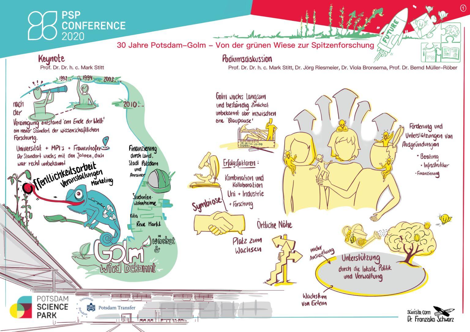 PSP Conference 2020 - Graphic Recording - 30 Jahre Potsdam-Golm: Von der grünen Wiese zur Spitzenforschung
