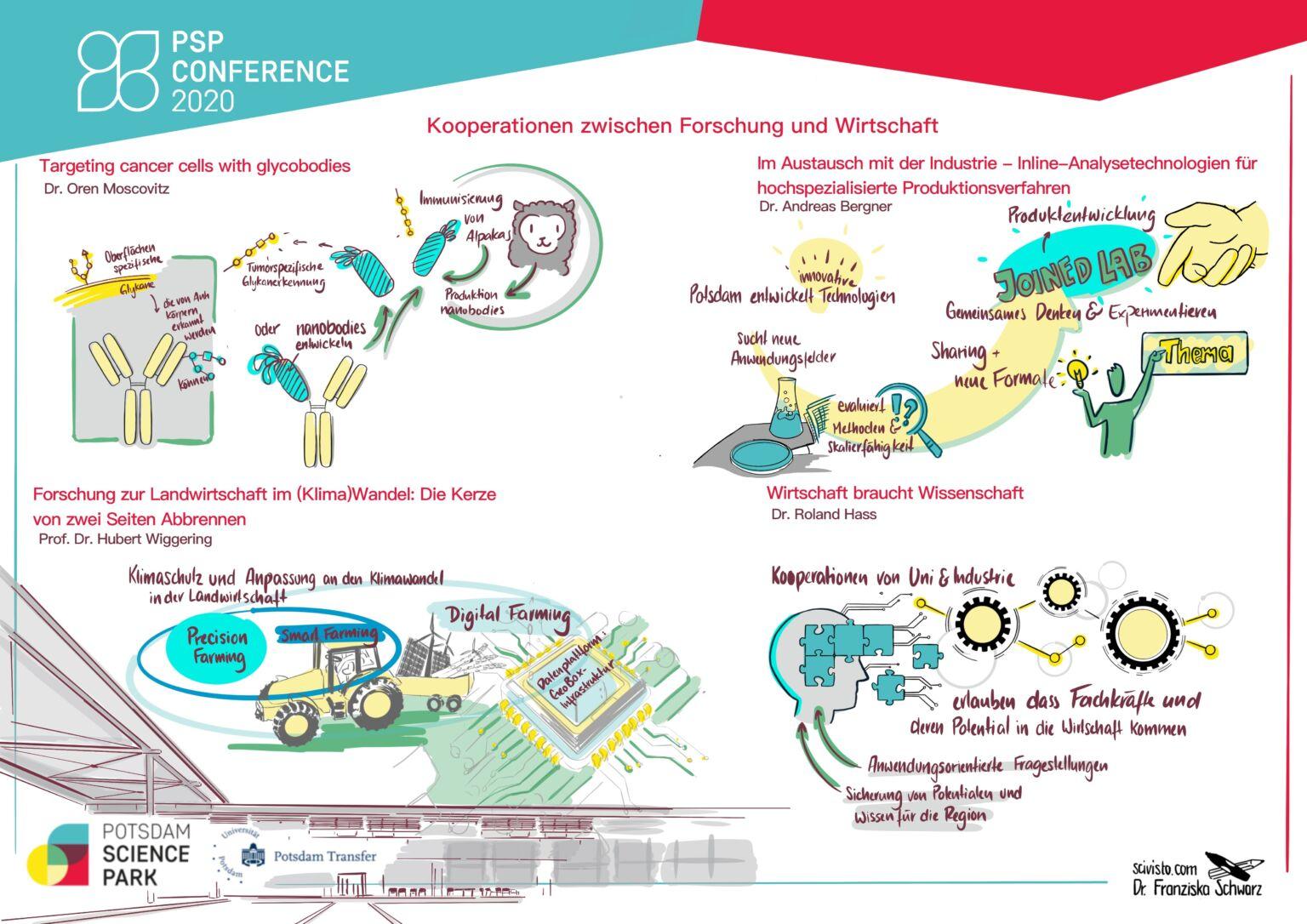 PSP Conference 2020 - Kooperationen zwischen Forschung und Wirtschaft, Graphic Recording