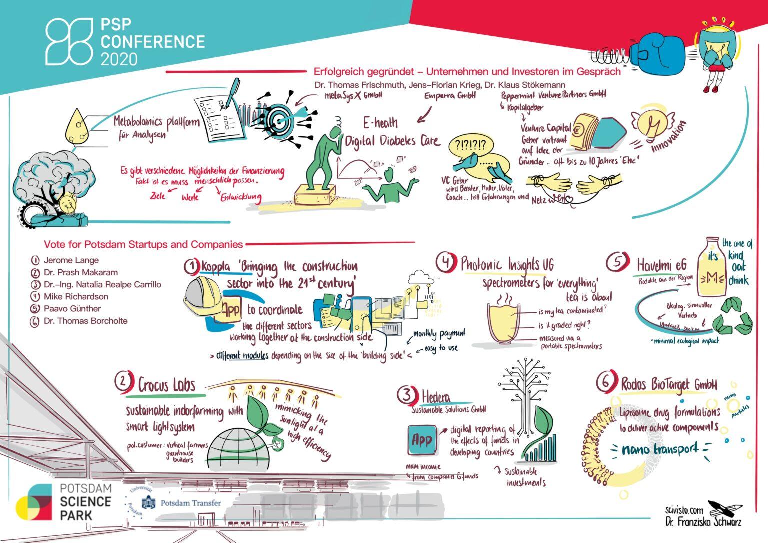 PSP Conference 2020 - Erfolgreich gegründet: Unternehmen und Investoren im Gespräch, Graphic Recording